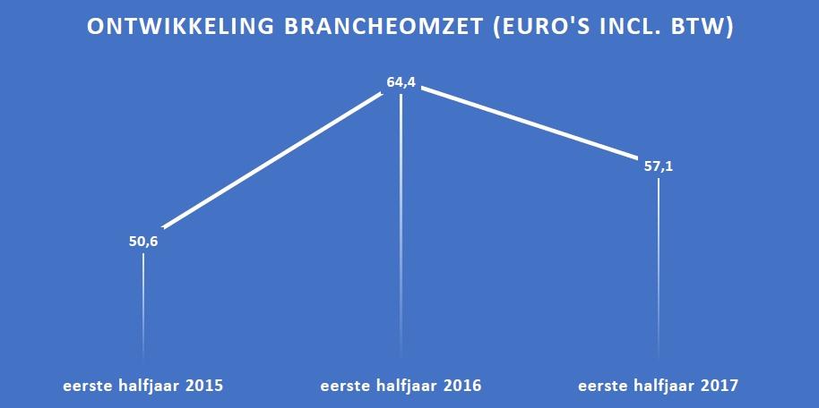 omzet_branche