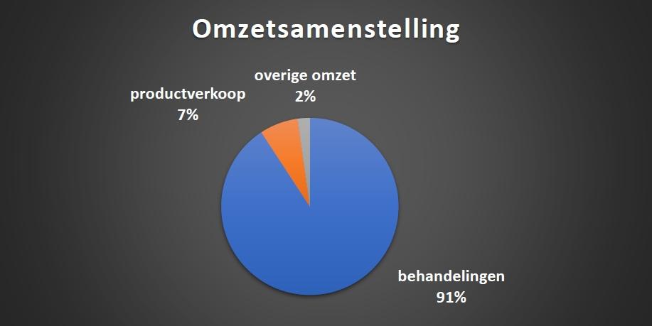 omzet_samenstelling