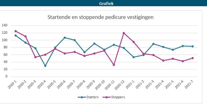 Grafiek 2. Aantal nieuwe en stoppende vestigingen per maand.