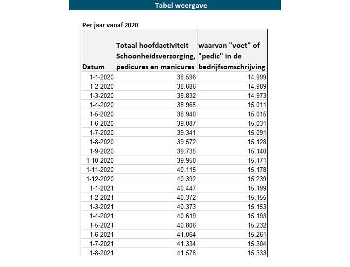 Tabel 1. Het aantal vestigingen genoteerd onder de SBI-code 96.02.2 en uitgesplitst naar bedrijven die de zoektermen 'voet' of 'pedic' in hun bedrijfsomschrijving hebben staan.