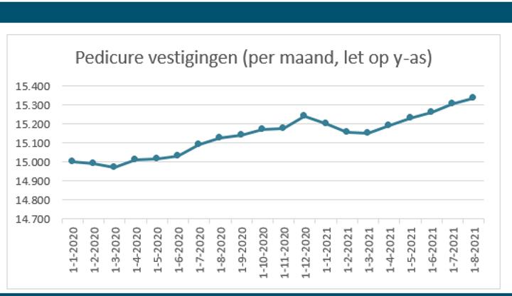 Grafiek 1. Overzicht van het aantal ingeschreven pedicurevestigingen per maand.